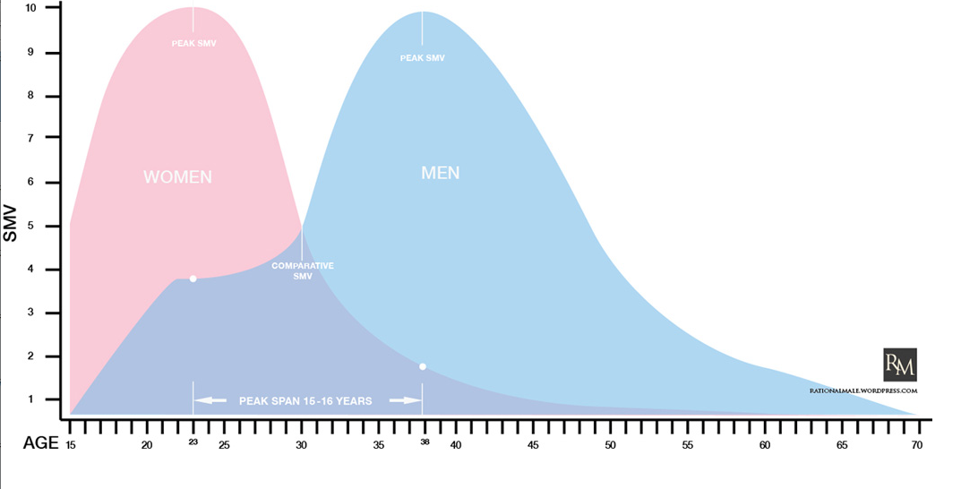 Mens sexually peak age